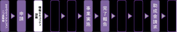 申請フロー図(概略)